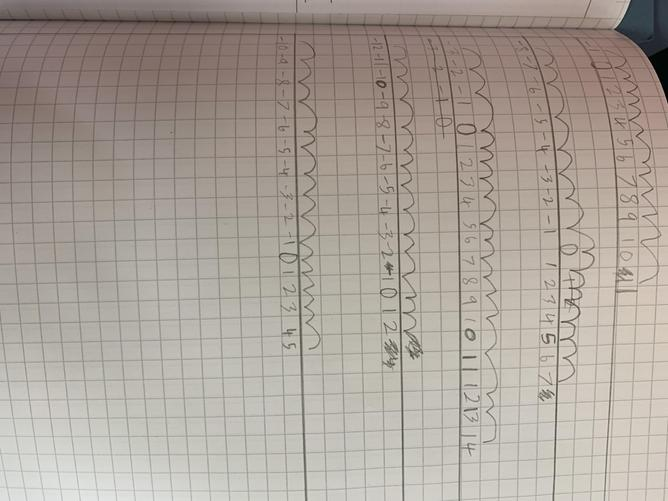 We used number lines to help our understanding of negative numbers.