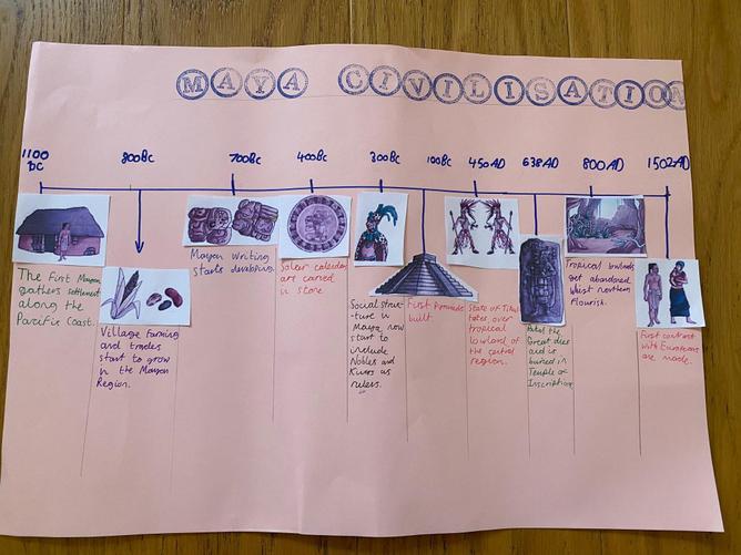 Wiktor - Maya timeline