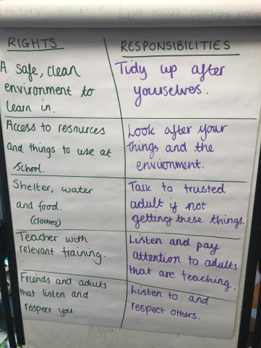 In PSHE we learnt about the rights and responsibilities linked to our learning.