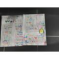 We created posters to show all of the things we have learnt in our topic 'Lost in Space'.