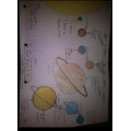 We created posters about the planets in the Solar System.