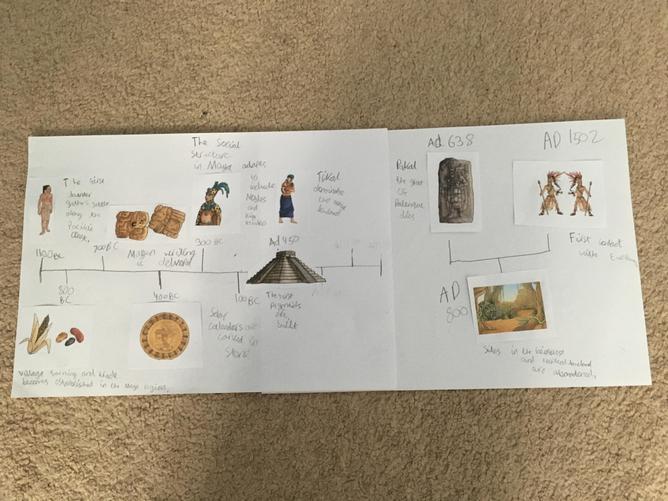 Eidanas - Maya timeline