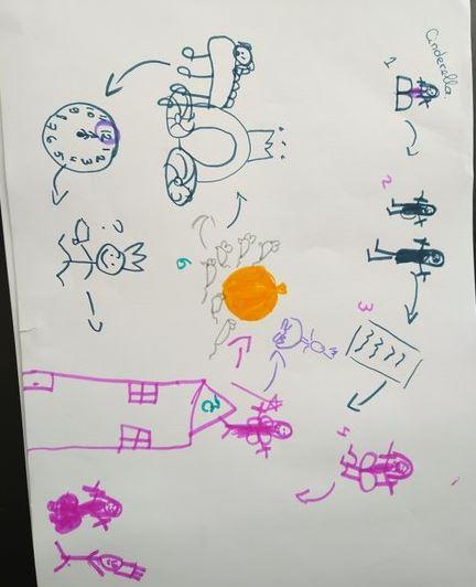 Cinderella story map - 1 Monkey