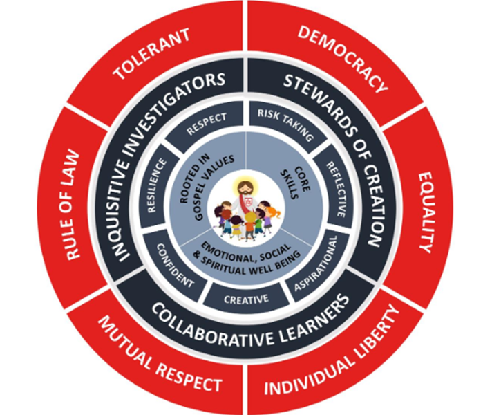 Our Curriculum Wheel