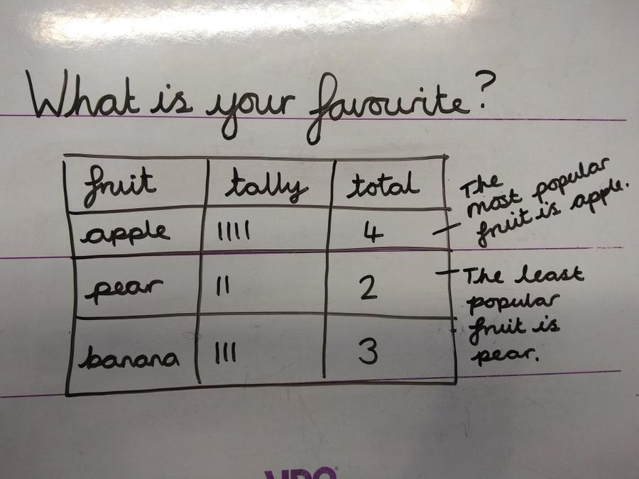 Example tally