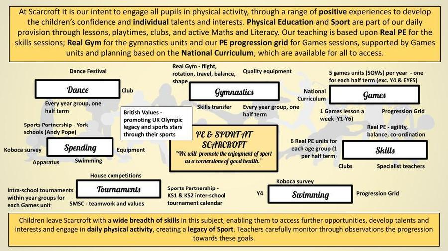 Physical Education and Sports