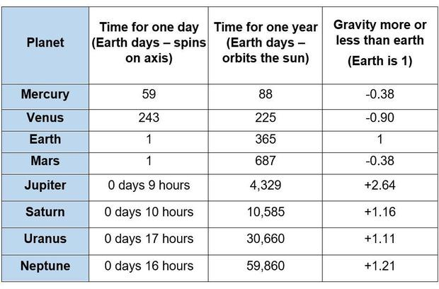 data about length of day, year and gravity