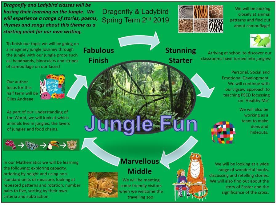 EYFS Jungle Fun (2nd half term)