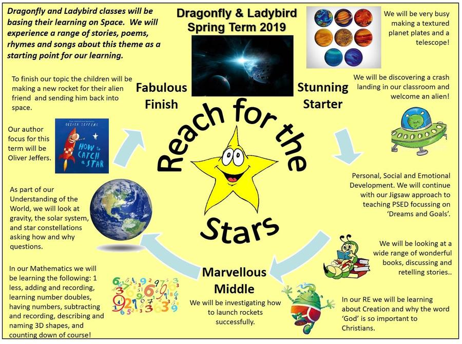 EYFS Reach for the Stars (1st half term)