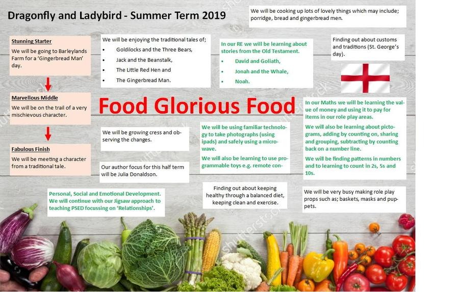 EYFS Summer Overview First Half Term