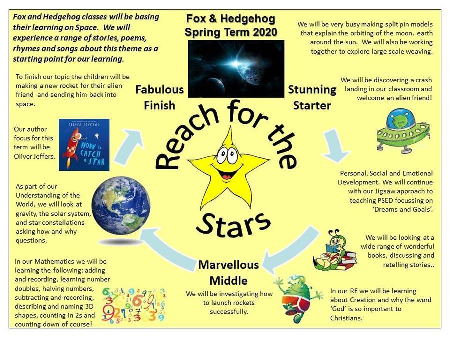 EYFS Reach for the Stars