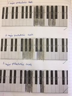 How we could play a pentatonic scale on a piano