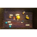 Gabriel's map of the planets in our solar system