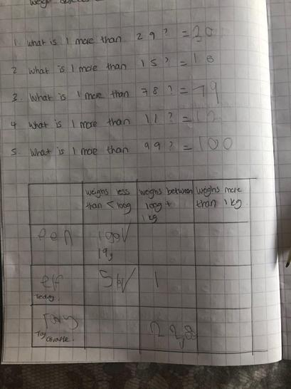 This is Jack's brilliant Maths work. He has recorded his measurements in a table.