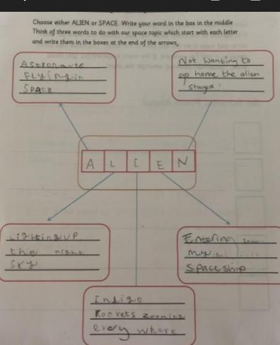 Zahraa's acrostic poem plan