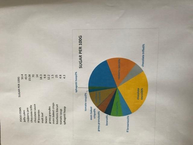 Katie's pie chart