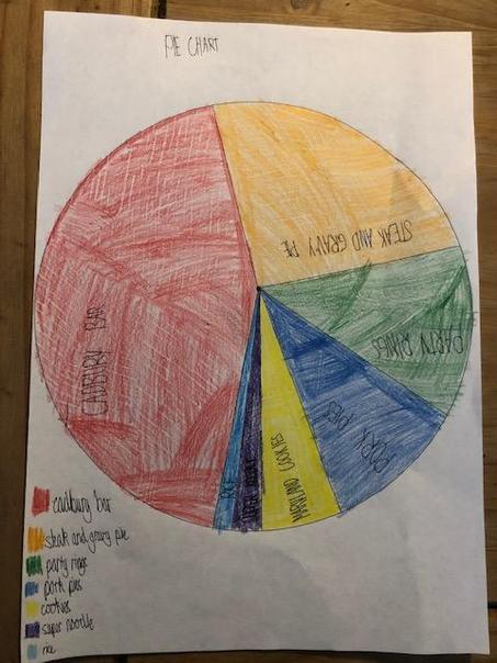 Thomas' Pie Chart