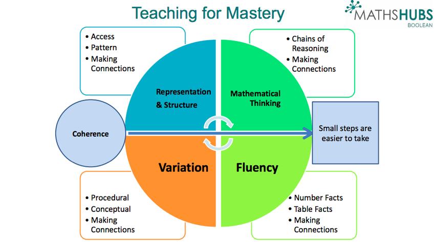 mastery diagram
