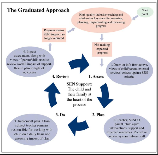 The Graduated Approach from http://www.sec-ed.co.uk/best-practice/assess-plan-do-review-the-graduated-approach-to-sen/