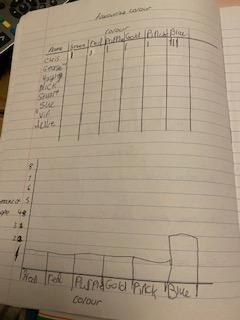 George Whyatt's tally and block graph
