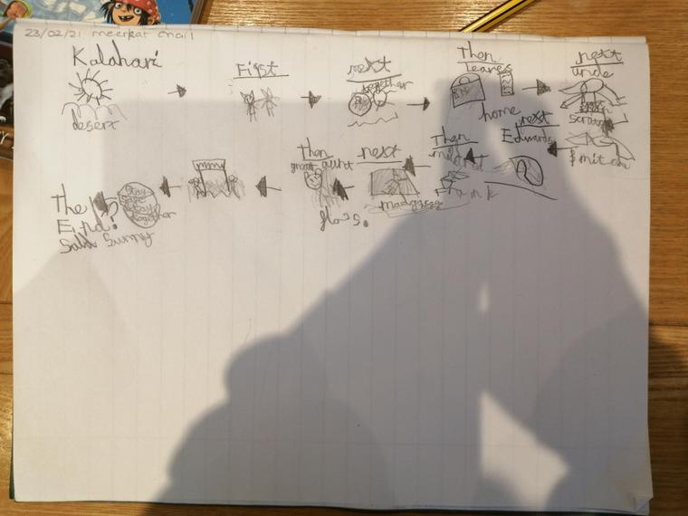 Alice's super story map