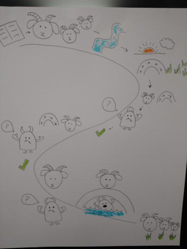 Use this story map to help you retell the story of The Three Billy Goats Gruff.