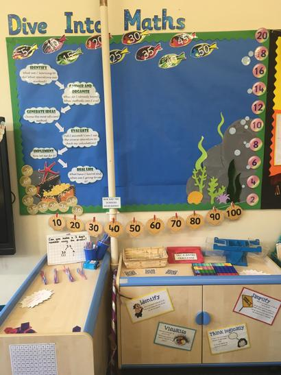 Maths learning journey