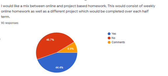 Mix of Online and project based homework
