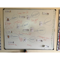 We decided to use our whiteboard to make a note of all the French we have learnt!