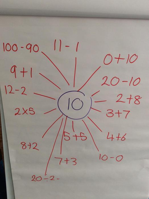 We found lots of ways to make 10!