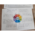 Jake - science TASC wheel.jpg