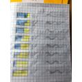 Ava's maths work