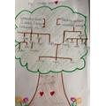 Evie's family tree