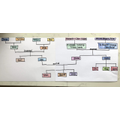 Max:s family tree