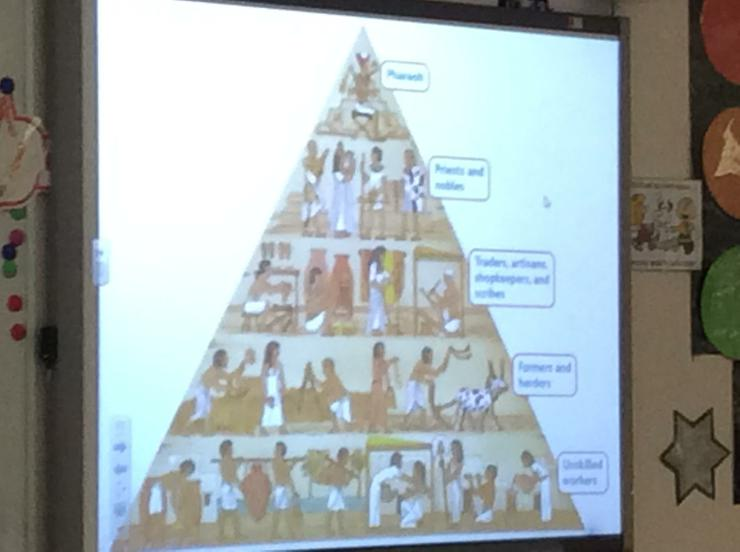 The pyramid of Egyptian society