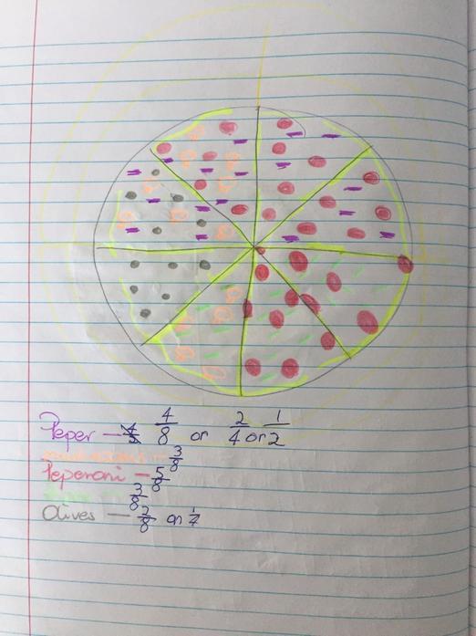 Fraction pizza by Aleksandra 2