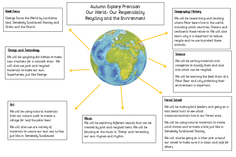 An overview of Our World Explore Provision for Autumn 2020