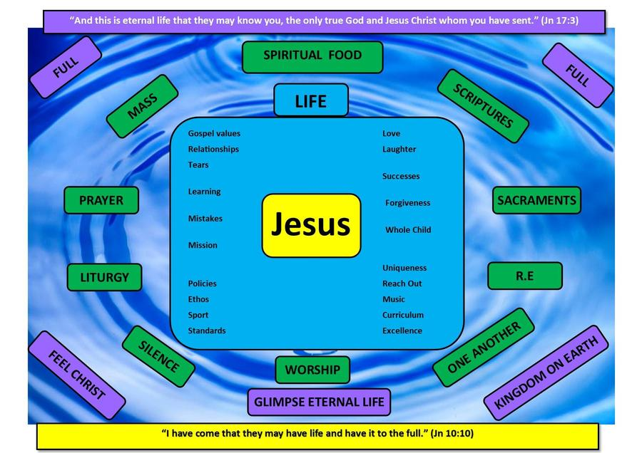 Jesus at the centre