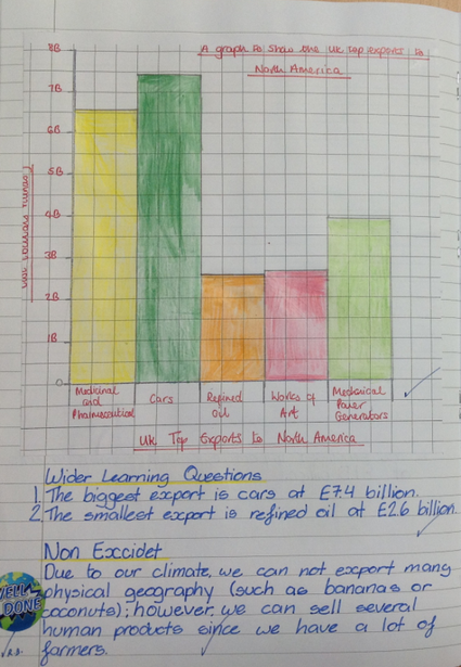 Drawing a bar chart using data in Geography