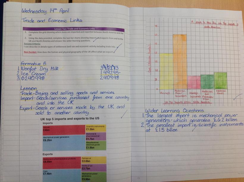 Creating a bar chart in Geography