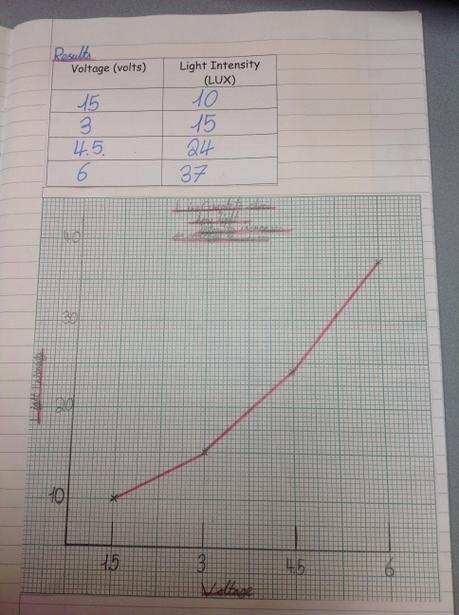 Presenting data in Science using a line graph