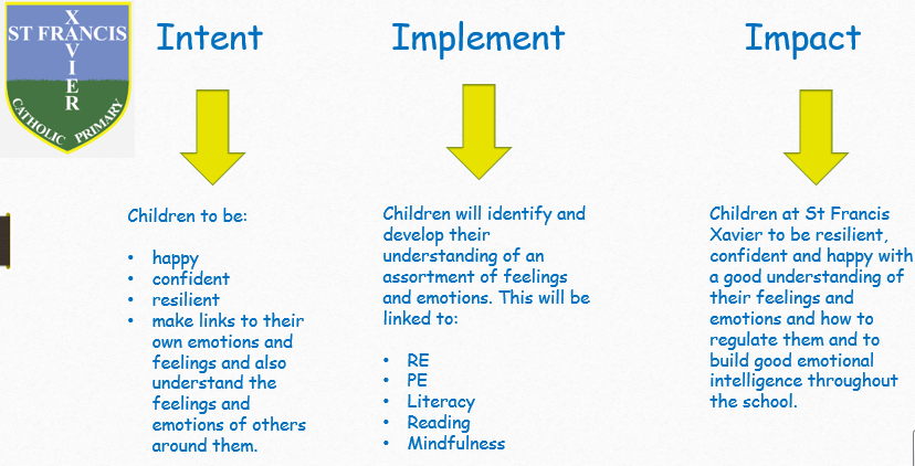 Intent, Implementation and Impact Plan