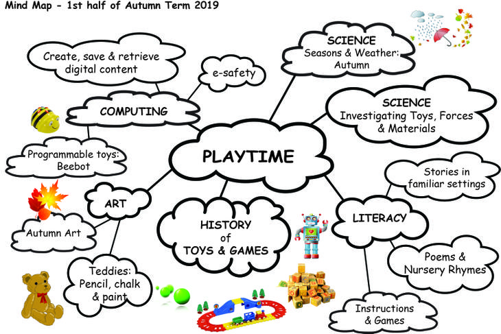 Playtime - 'mind map'.