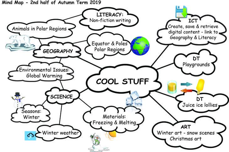 Cool Stuff - mind map (Autumn 2019)