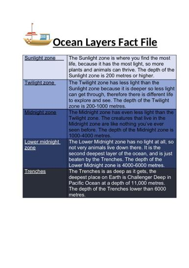 Oliver K.W's Layer Fact File