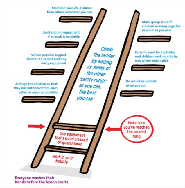 Risk Assessment Ladder