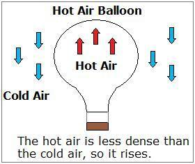Cold air sinks, taking the place of the warm air.