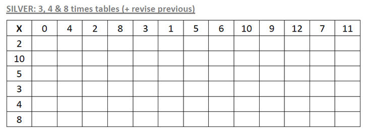 Silver grid - 3, 4 & 8 times tables +