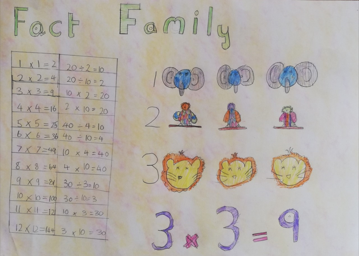 Look at this fab Fact Family Poster.