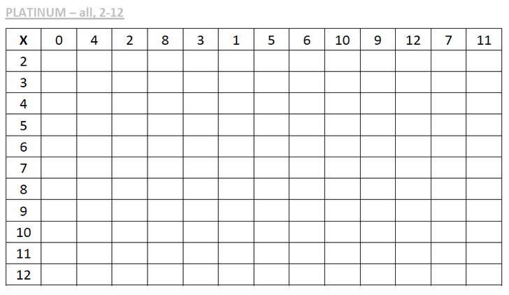 Platinum grid - 2 to 12 times tables